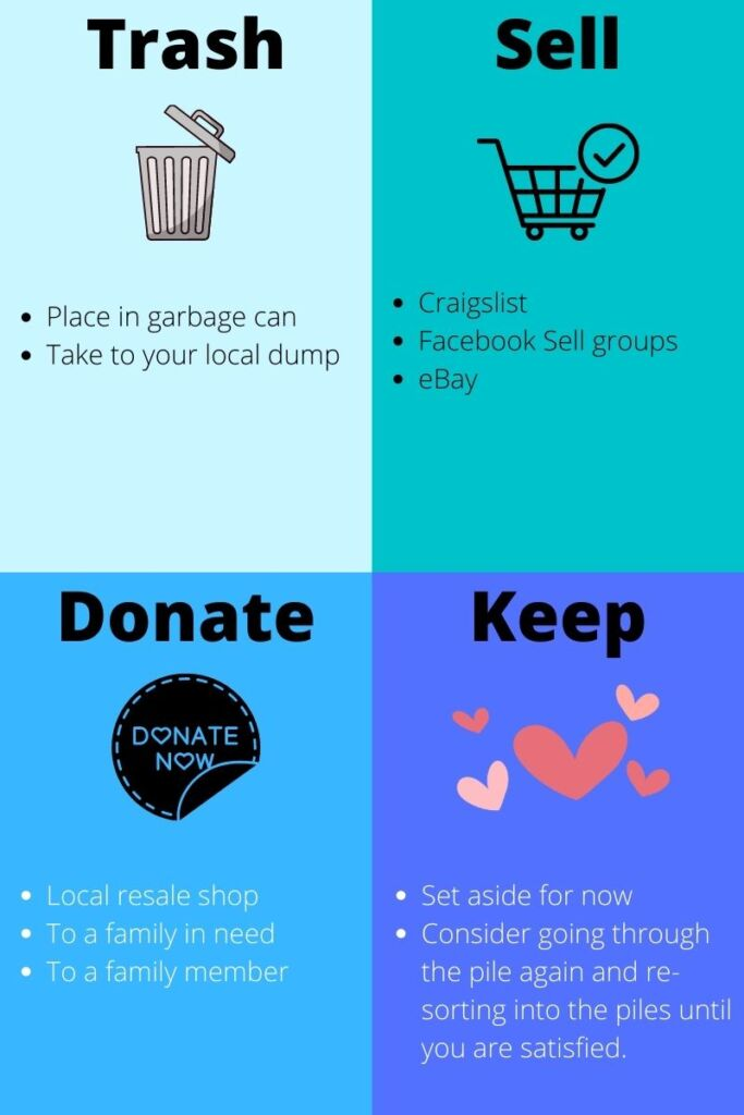 Trash, Sell, Donate, Keep infographic